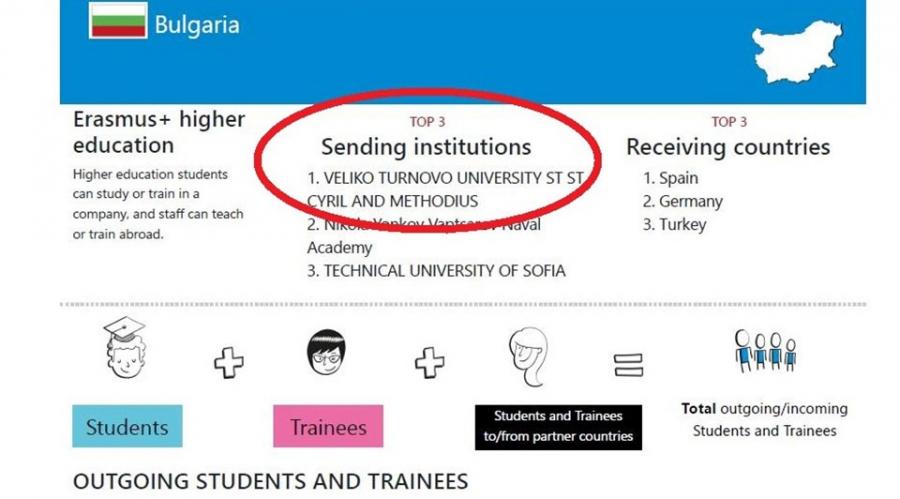 Великотърновският университет - лидер в класацията за топ три изпращащи университета по Еразъм+